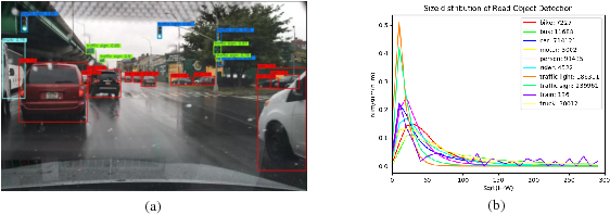 Figure 1 for CFENet: An Accurate and Efficient Single-Shot Object Detector for Autonomous Driving