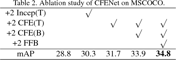 Figure 4 for CFENet: An Accurate and Efficient Single-Shot Object Detector for Autonomous Driving