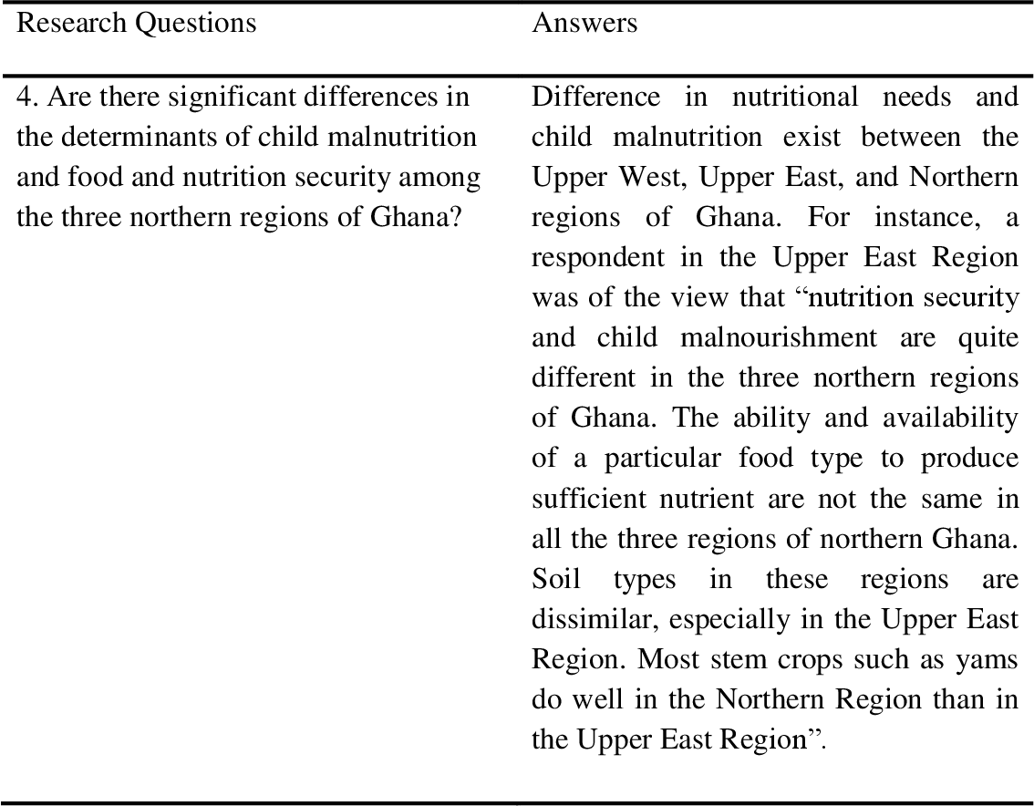 Questions And Answers Of Malnutrition