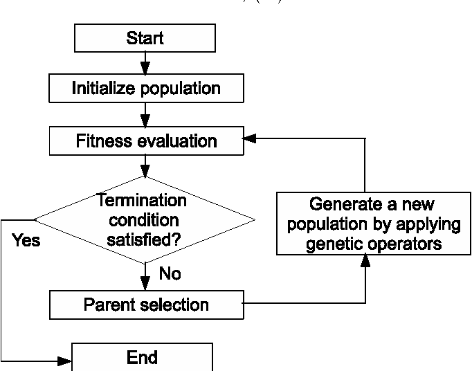 Figure 5 From Developing Postfix Gp Framework For Symbolic