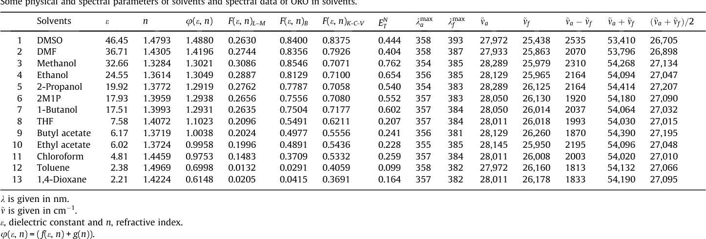 Table 1 Some physical and spectral parameters of solvents and spectral data of ORO in solvents.