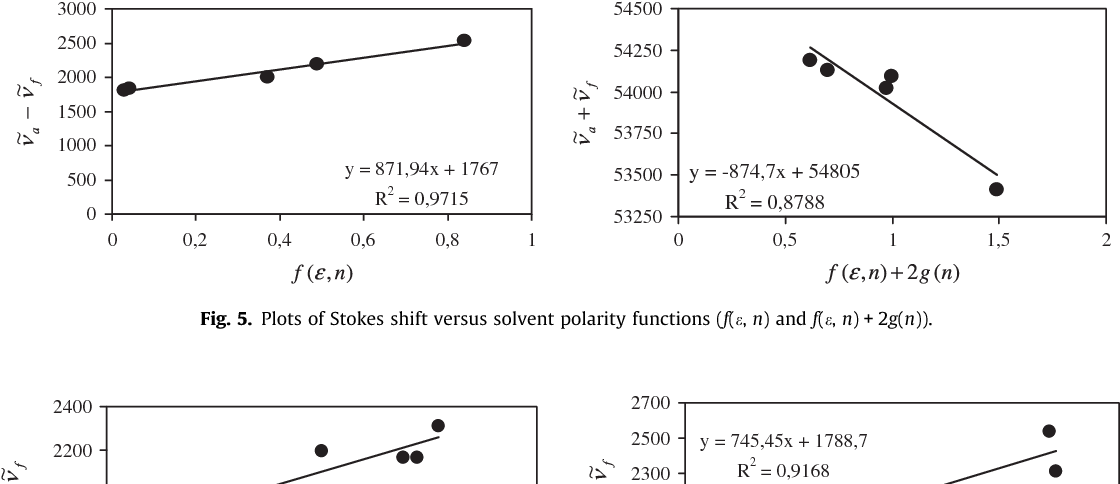 Fig. 5. Plots of Stokes shift versus solvent polarity functions (f(e, n) and f(e, n) + 2g(n)).