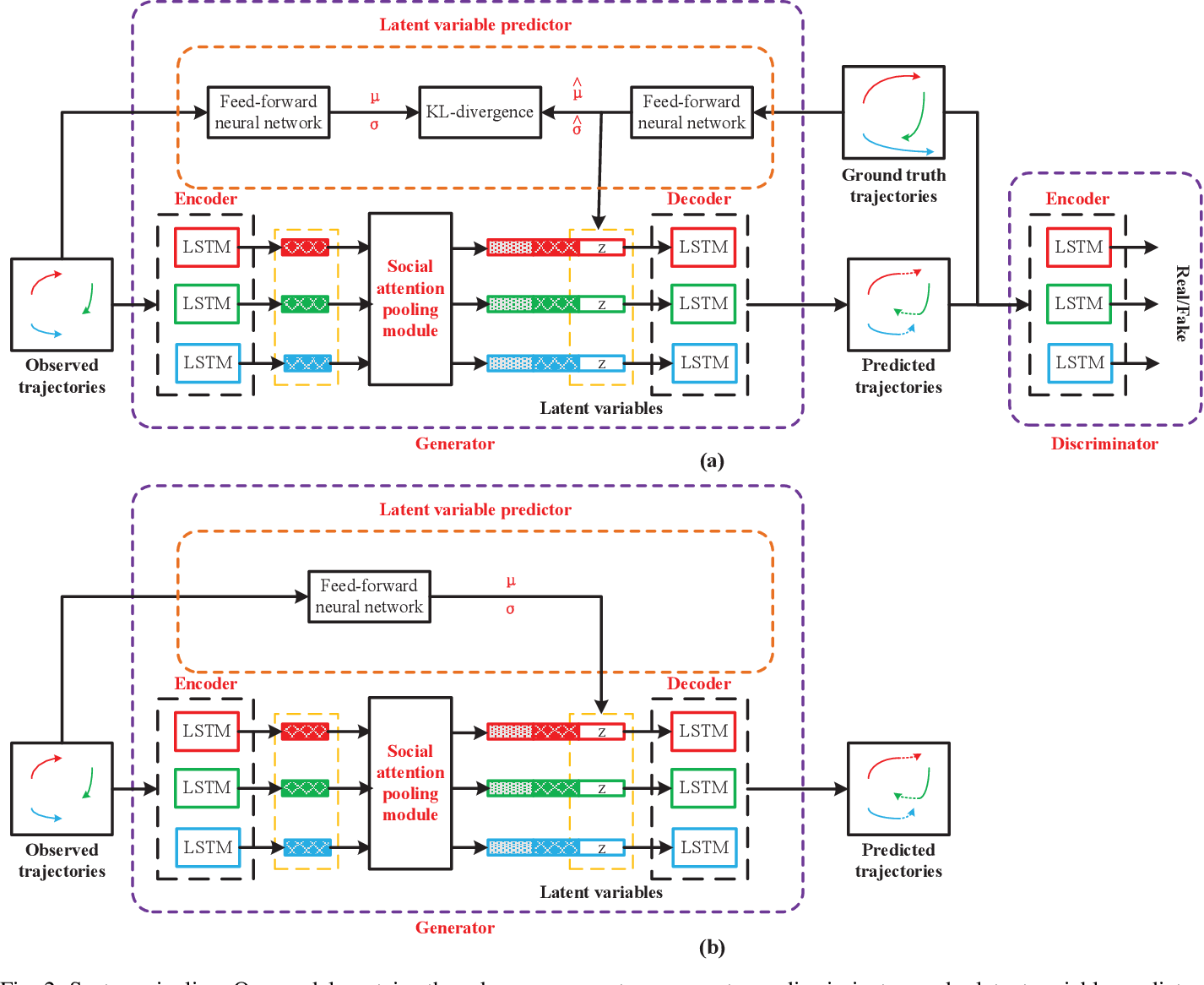 Figure 2 for TPPO: A Novel Trajectory Predictor with Pseudo Oracle