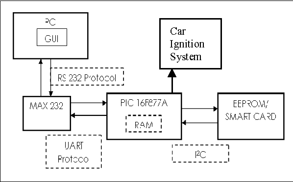 Figure 5 from Simulation of smart card interface with PIC