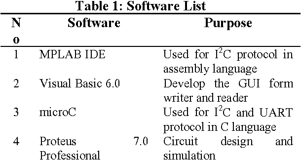 Table 1 from Simulation of smart card interface with PIC for