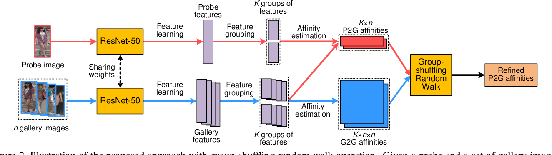 Figure 3 for Deep Group-shuffling Random Walk for Person Re-identification