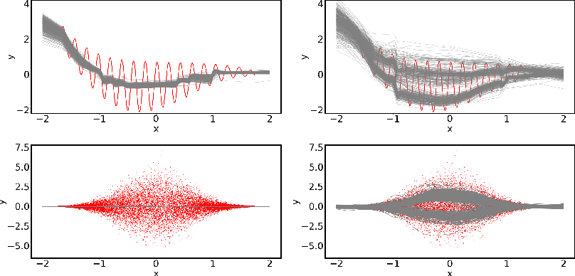 Figure 1 for A Novel Regression Loss for Non-Parametric Uncertainty Optimization