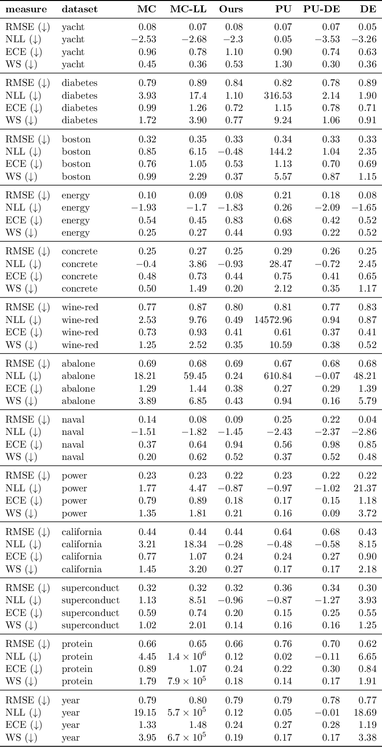 Figure 4 for A Novel Regression Loss for Non-Parametric Uncertainty Optimization