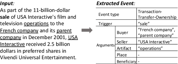 Figure 1 for Event Extraction by Answering (Almost) Natural Questions
