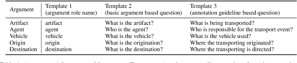 Figure 2 for Event Extraction by Answering (Almost) Natural Questions