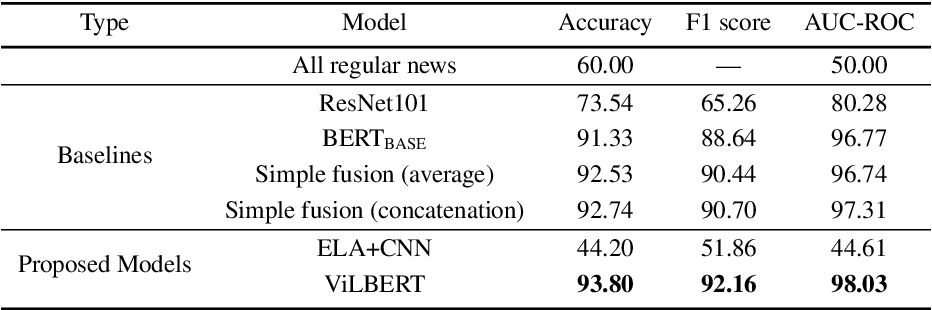 Figure 2 for A Multi-Modal Method for Satire Detection using Textual and Visual Cues