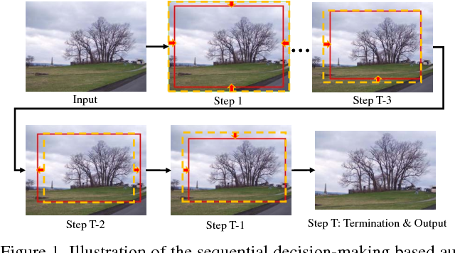 Figure 1 for A2-RL: Aesthetics Aware Reinforcement Learning for Image Cropping
