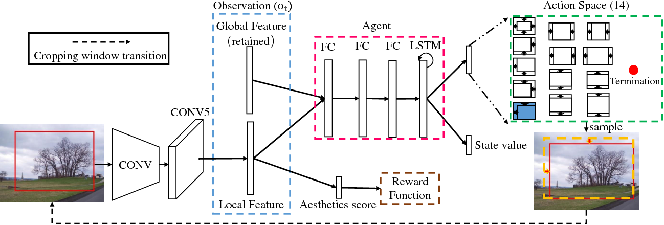 Figure 3 for A2-RL: Aesthetics Aware Reinforcement Learning for Image Cropping