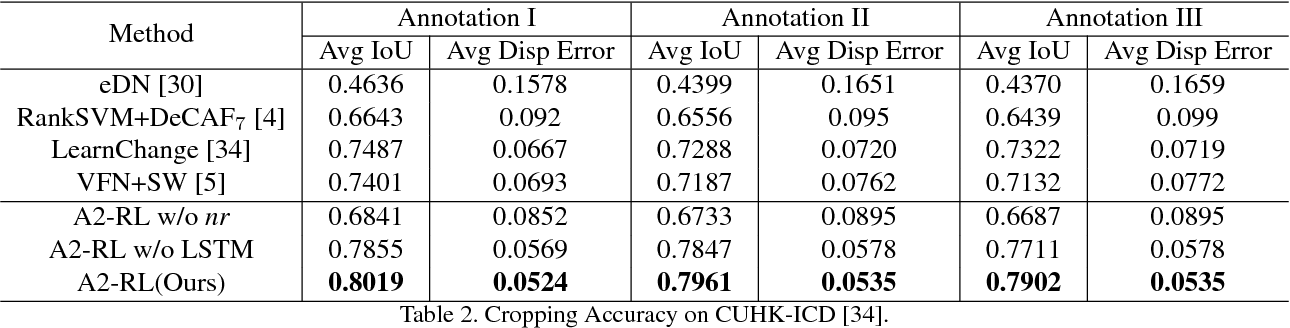 Figure 4 for A2-RL: Aesthetics Aware Reinforcement Learning for Image Cropping