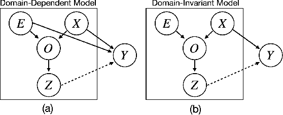 Figure 1 for Unsupervised Feature Learning for Manipulation with Contrastive Domain Randomization