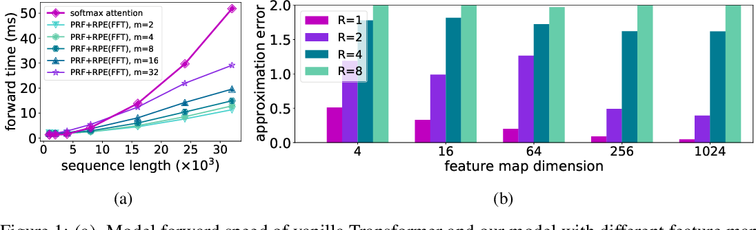 Figure 1 for Stable, Fast and Accurate: Kernelized Attention with Relative Positional Encoding