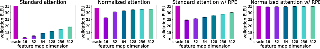 Figure 4 for Stable, Fast and Accurate: Kernelized Attention with Relative Positional Encoding