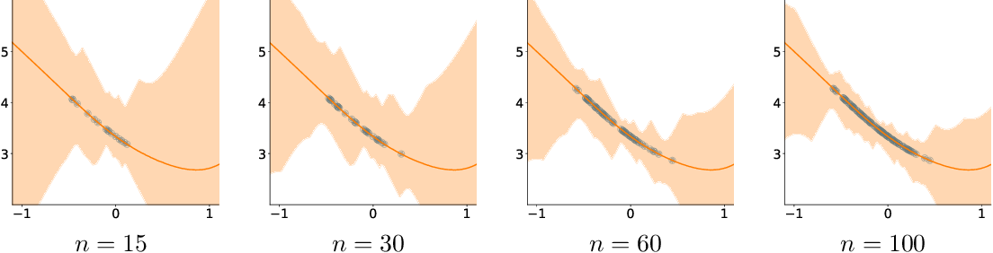 Figure 4 for Off-Policy Interval Estimation with Lipschitz Value Iteration