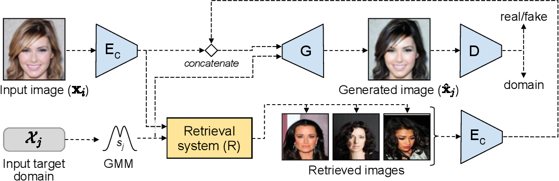 Figure 1 for Retrieval Guided Unsupervised Multi-domain Image-to-Image Translation