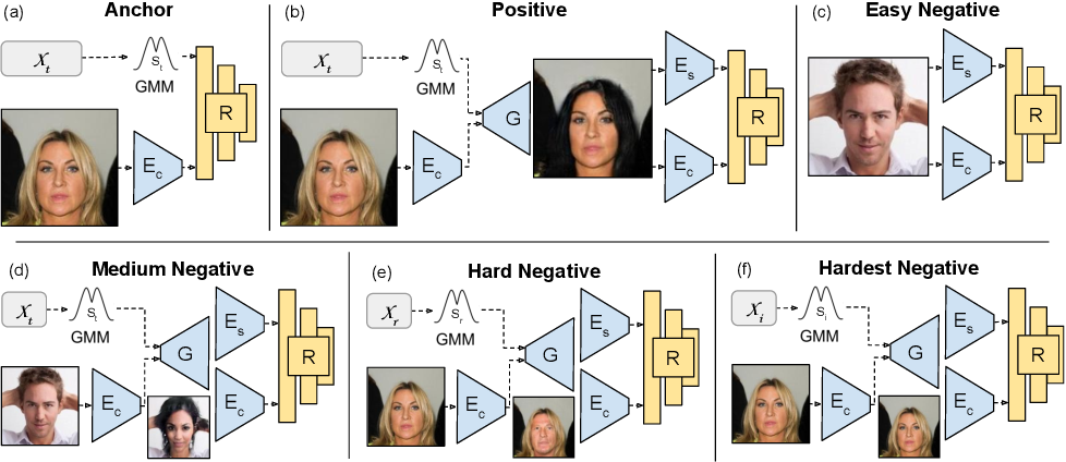Figure 3 for Retrieval Guided Unsupervised Multi-domain Image-to-Image Translation