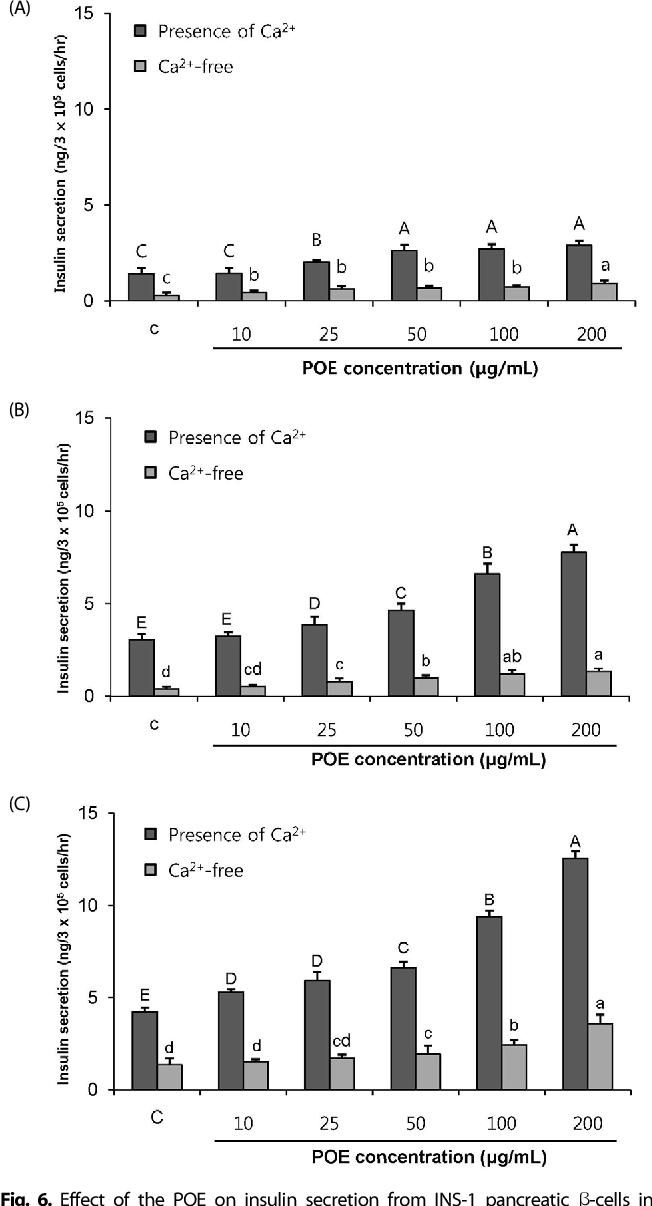 Figure 6 from A Portulaca oleracea L  extract promotes insulin