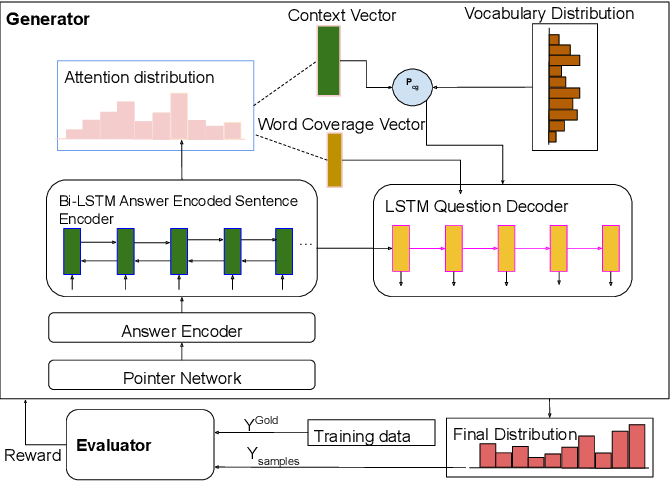 Figure 2 for A framework for automatic question generation from text using deep reinforcement learning