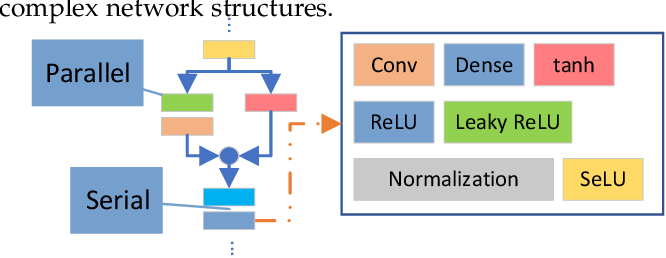 Figure 1 for A Comprehensive and Modularized Statistical Framework for Gradient Norm Equality in Deep Neural Networks