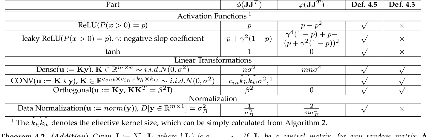 Figure 3 for A Comprehensive and Modularized Statistical Framework for Gradient Norm Equality in Deep Neural Networks