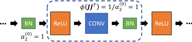 Figure 4 for A Comprehensive and Modularized Statistical Framework for Gradient Norm Equality in Deep Neural Networks