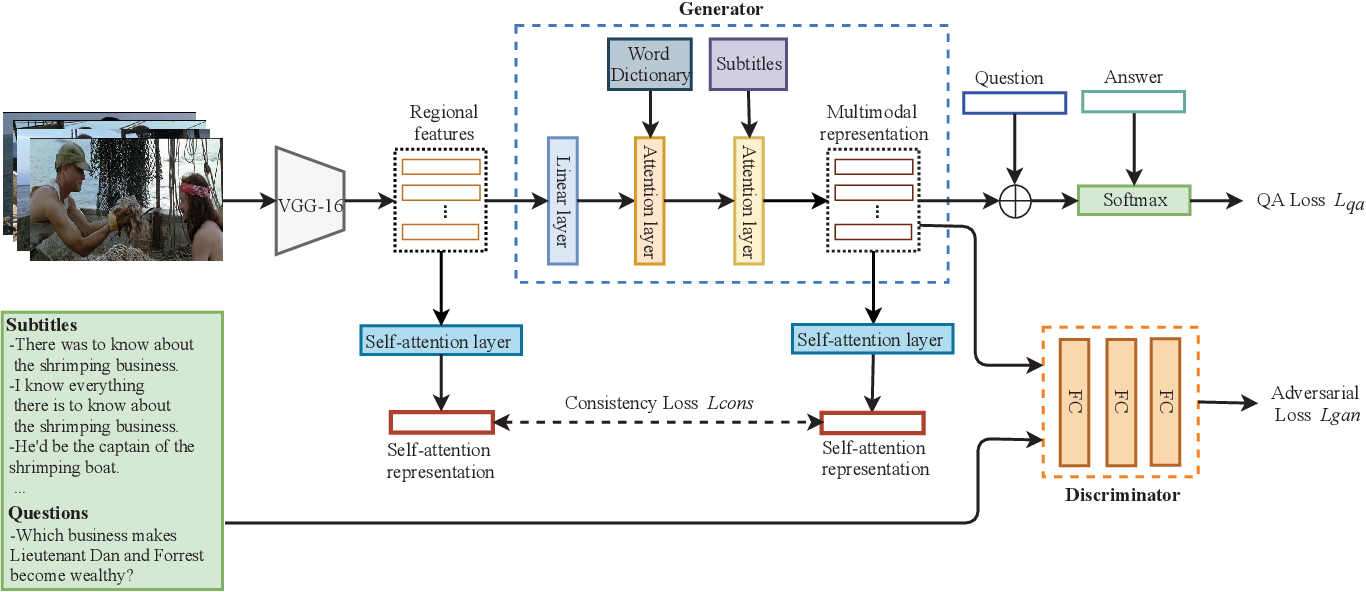 Figure 3 for Adversarial Multimodal Network for Movie Question Answering