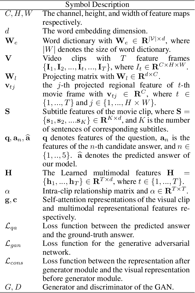 Figure 2 for Adversarial Multimodal Network for Movie Question Answering