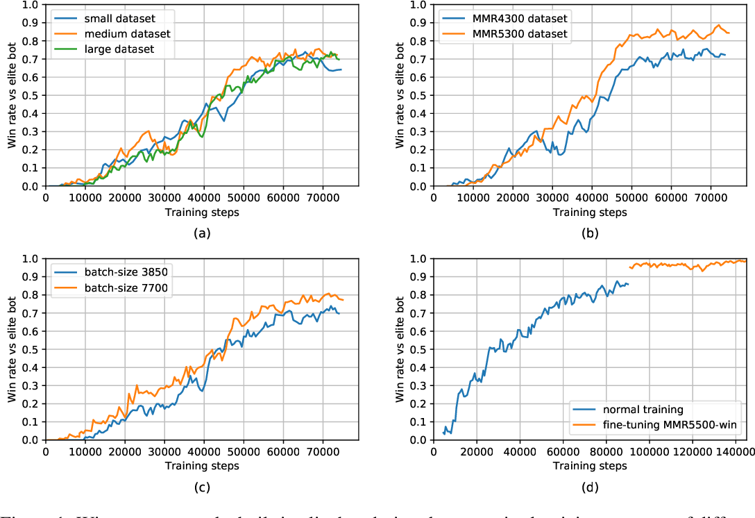 Figure 1 for SCC: an efficient deep reinforcement learning agent mastering the game of StarCraft II