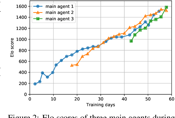 Figure 3 for SCC: an efficient deep reinforcement learning agent mastering the game of StarCraft II