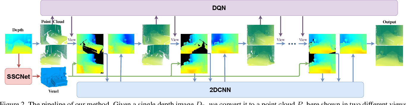 Figure 3 for Deep Reinforcement Learning of Volume-guided Progressive View Inpainting for 3D Point Scene Completion from a Single Depth Image
