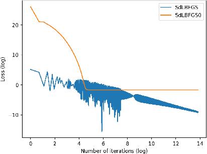 Figure 1 for Implementation of Stochastic Quasi-Newton's Method in PyTorch
