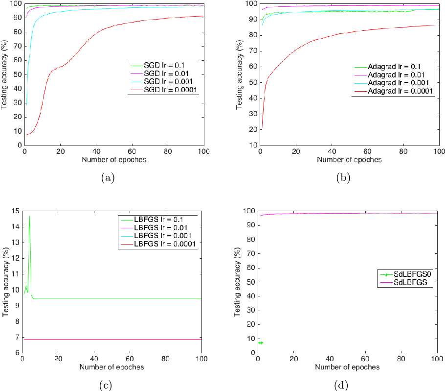 Figure 7 from Implementation of Stochastic Quasi-Newton's Method in