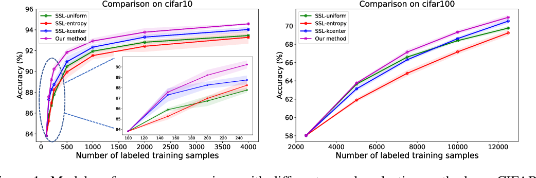 Figure 2 for Consistency-Based Semi-Supervised Active Learning: Towards Minimizing Labeling Cost