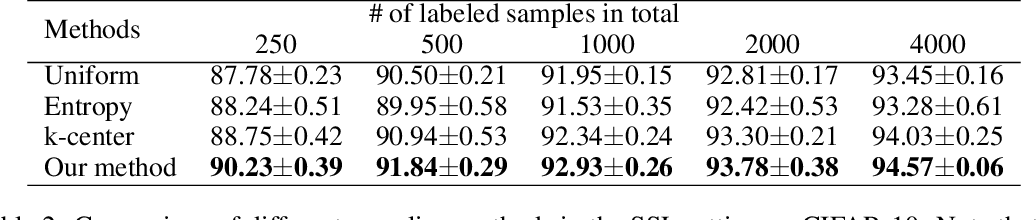 Figure 3 for Consistency-Based Semi-Supervised Active Learning: Towards Minimizing Labeling Cost
