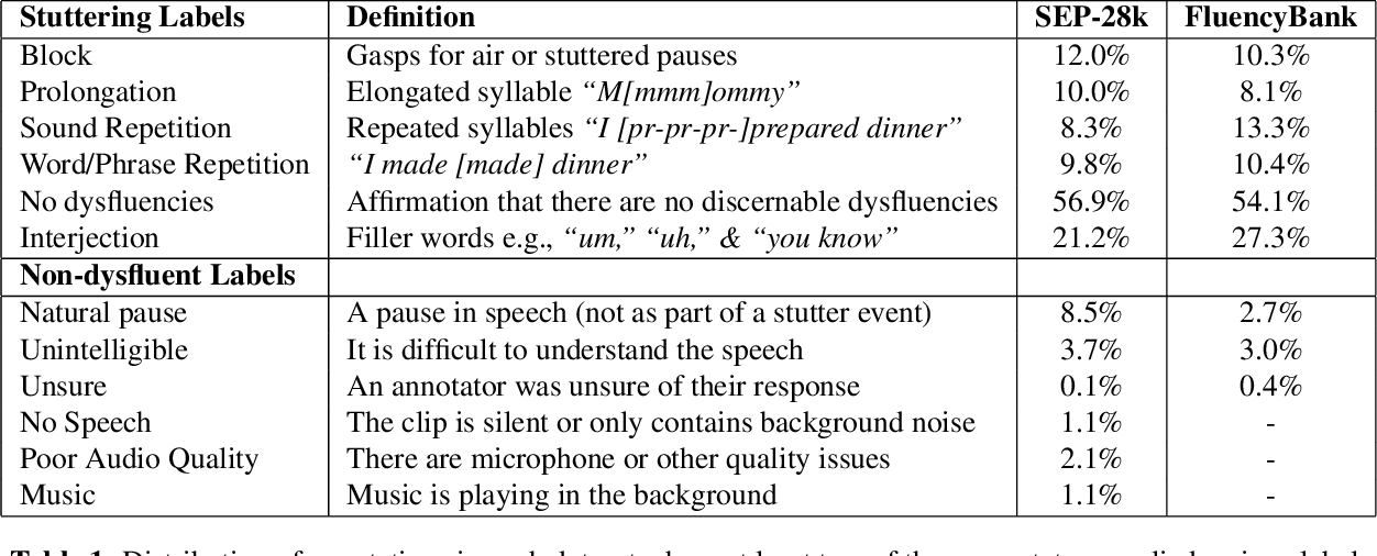 Figure 1 for SEP-28k: A Dataset for Stuttering Event Detection From Podcasts With People Who Stutter