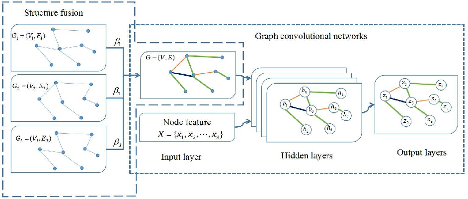 Figure 1 for Structure fusion based on graph convolutional networks for semi-supervised classification