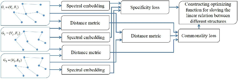 Figure 3 for Structure fusion based on graph convolutional networks for semi-supervised classification