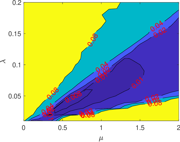Figure 1 for Fast algorithms for robust principal component analysis with an upper bound on the rank