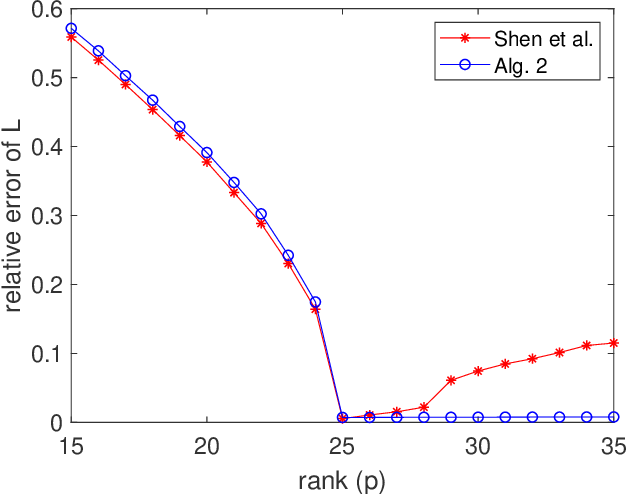 Figure 3 for Fast algorithms for robust principal component analysis with an upper bound on the rank