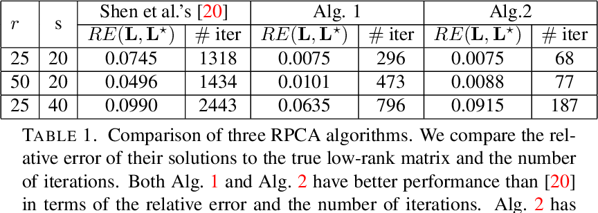 Figure 2 for Fast algorithms for robust principal component analysis with an upper bound on the rank