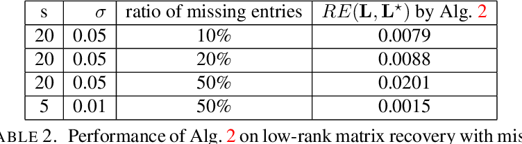 Figure 4 for Fast algorithms for robust principal component analysis with an upper bound on the rank