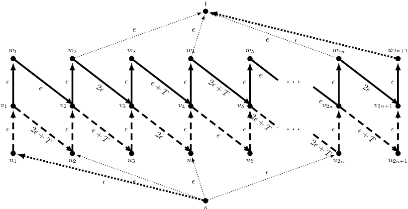 Figure 2: Instance for Theorem 3. All bold arcs in this graph have a capacity of κ, the thinner arcs have a capacity of 1.