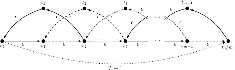Figure 3: Instance for Theorem 5.