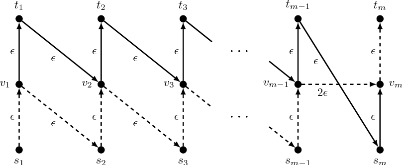 Figure 6: Instance for Theorem 8.