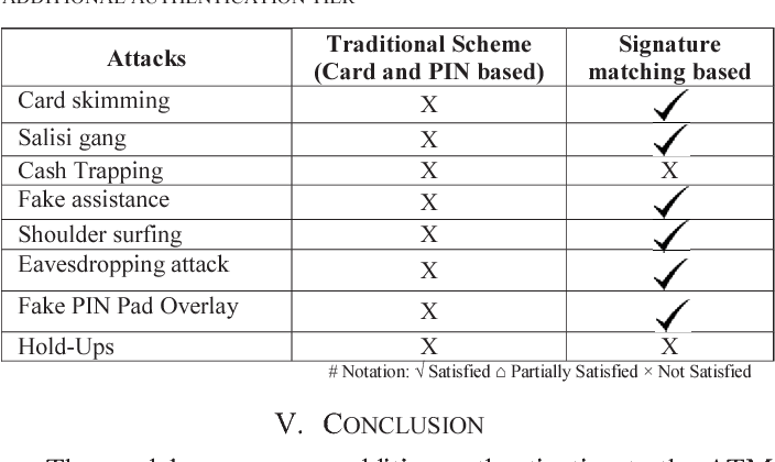 Table II from On reinforcing automatic teller machine (ATM