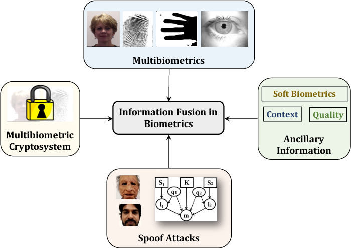Figure 3 for A Comprehensive Overview of Biometric Fusion